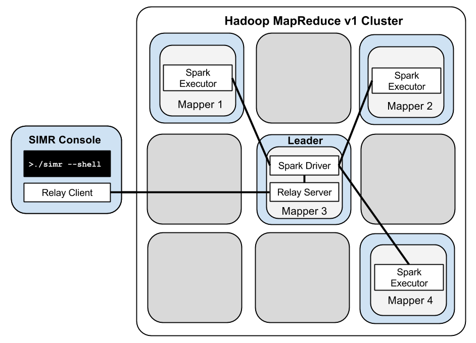 Spark In MapReduce (SIMR) by databricks